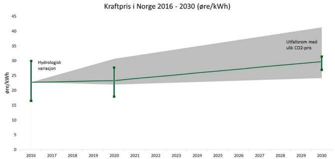 Kraftprisen i Norge vil stige dersom CO2-prisen øker i takt med NVEs forutsetninger. Økt utveksling gjør dennorske kraftforsyningen mindre sårbar for hydrologiske variasjoner, representert ved stolper i 2016, 2020 og 2030.