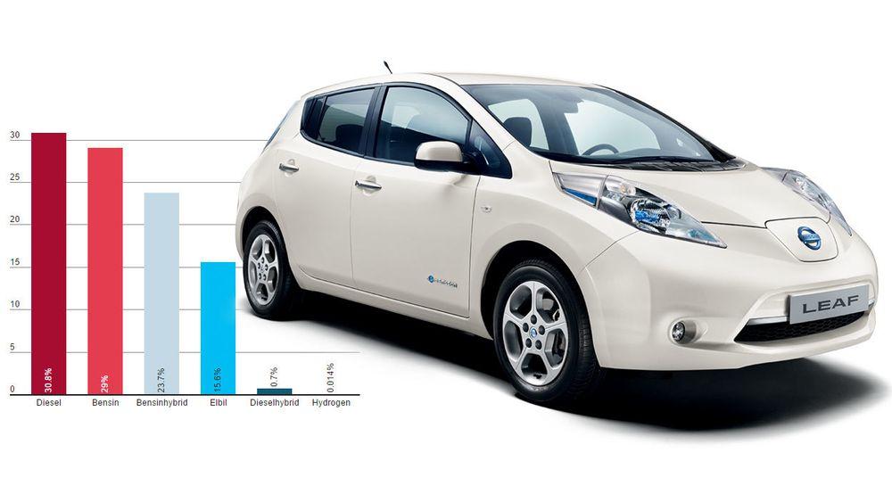 Det ble solgt litt færre elbiler i 2016 enn i 2015.