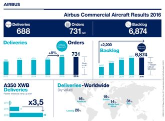 Airbus' infografikk for 2016.
