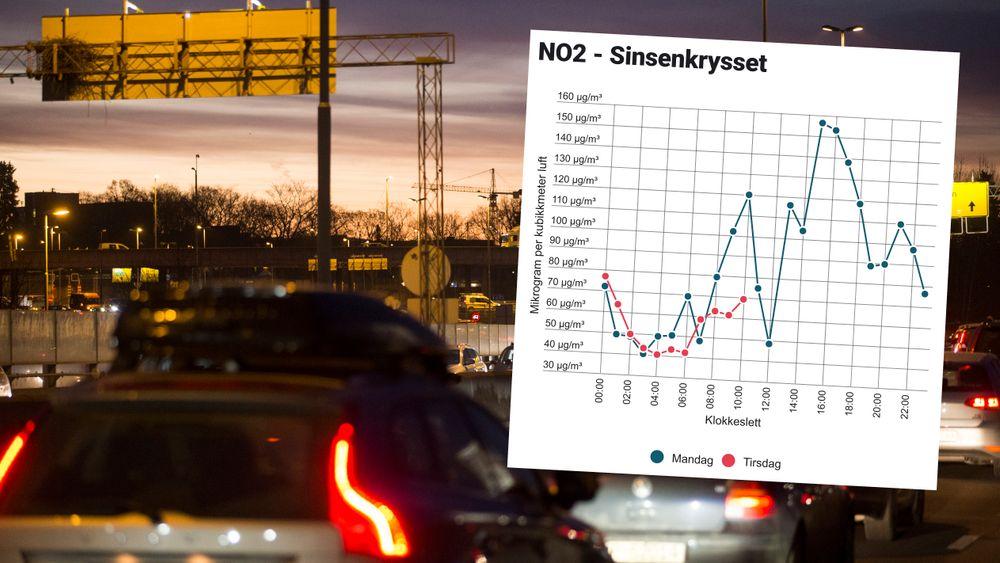 Tirsdag morgen var nivået av NO2 langt lavere enn mandag her ved Sinsenkrysset i Oslo, viser data fra målestasjonen ved Aker Sykehus.
