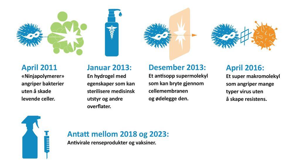 Helbredende plast: IBM har gjort store fremskritt i de årene de har drevet med medisinforskningen og har store forhåpninger til forskningen fremover.