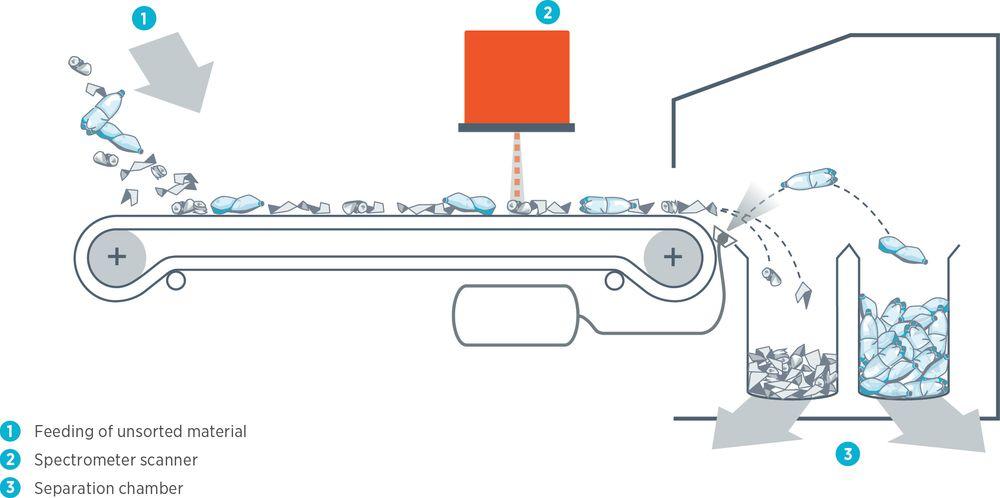 Slik fungerer Tomras sentralsorteringsanlegg. Usortert materiale føres på bånd under nær infrarødt lys. Lyset undersøker materialtype- og kvalitet, som bestemmer hvilket kammer materialet sorteres inn i.