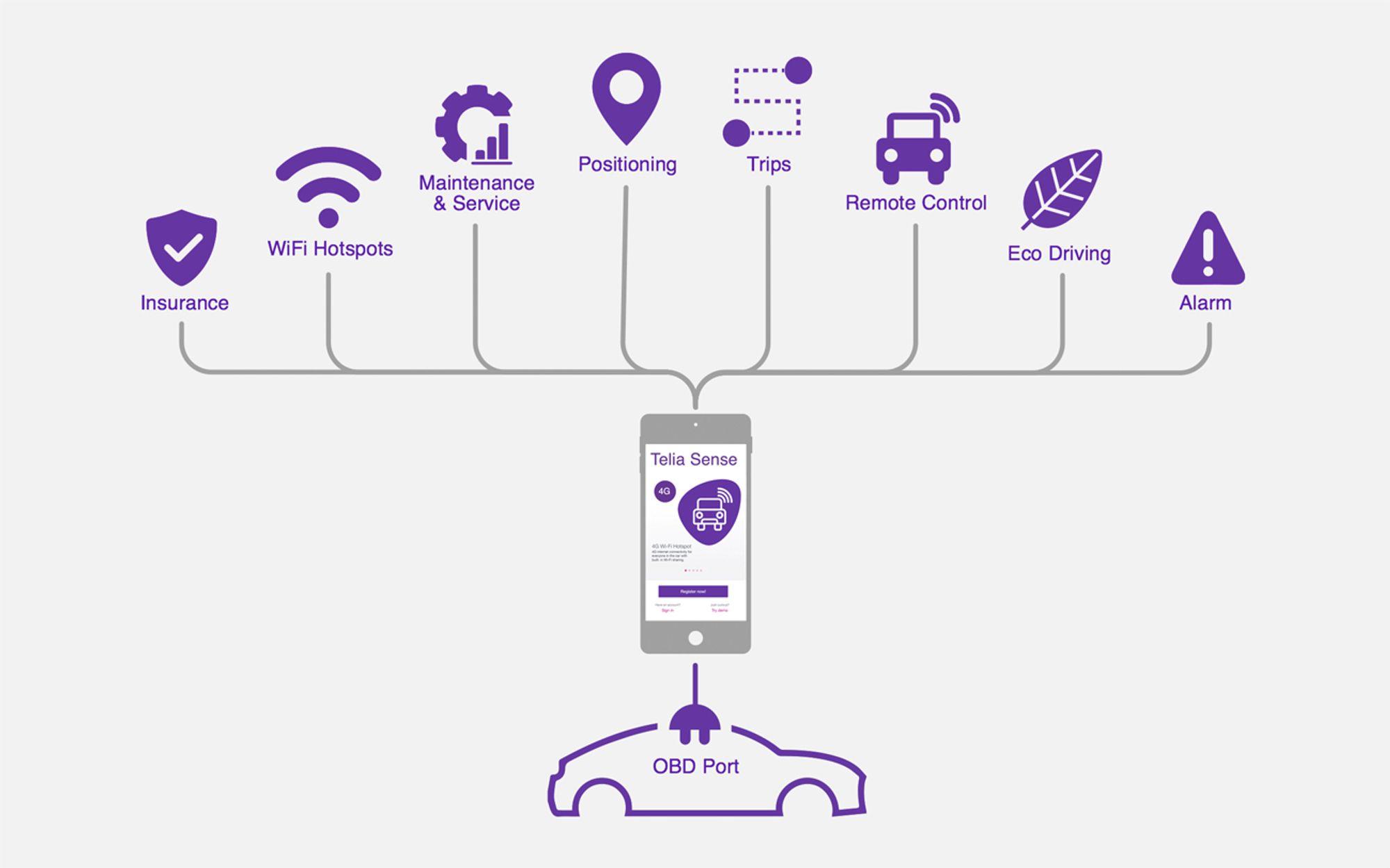 Telia Sense tilbyr noen av de samme tjenestene som Telenor Connect. 3866673c9b978