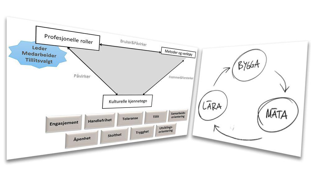 Norsk bedriftskultur legger til rette for samarbeidsdrevet innovasjon (til venstre). I økende grad blir bedriftene inspirert av prinsipper hentet fra lean startup-metoden (til høyre).