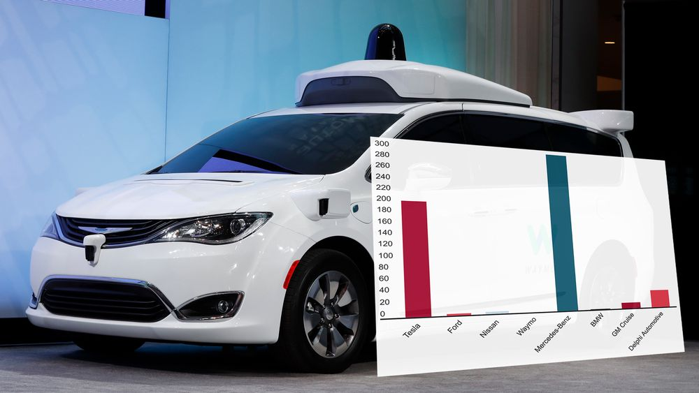 Chrysler Pacifica hybrid med Waymos sensorer og radar er en av flere selvkjørende biler som testes ut. Se en interaktiv versjon av diagrammet nede i saken.