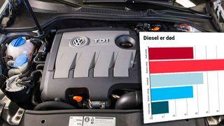 Bilindustrien tror dieselmotoren er død