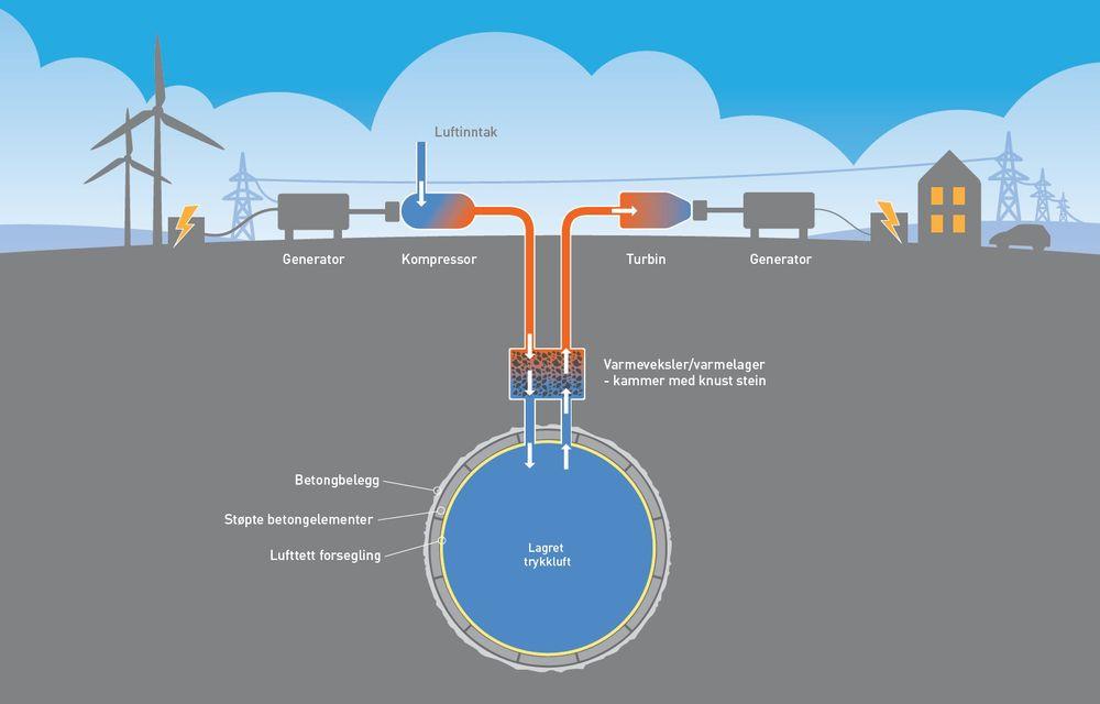 Overskuddskraft fra vindmøller og solceller presser sammen luft. Trykkluften lagres i hulrom i fast fjell. All luft som presses sammen, blir varm. Et eget varmelager i undergrunnen tar vare på varme som luften tilføres ved komprimeringen. Når energien trengs, slippes luften ut igjen via en turbin som lager strøm. Jo mer varme luften tilføres fra varmelagret på veien ut, jo mer strøm blir det – eller med andre ord: jo mer effektiv blir lagringen.