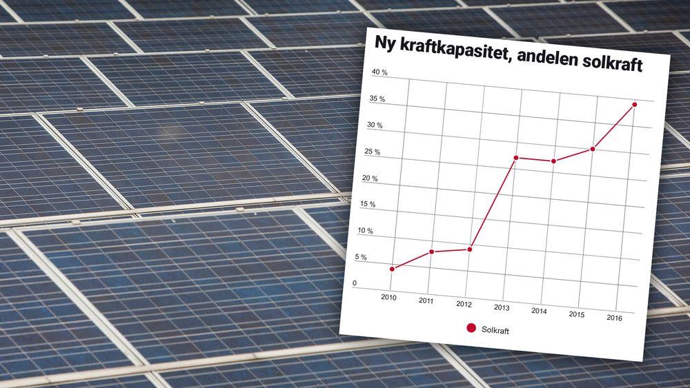 Andelen sol av nyinstallert kraftkapasitet i USA i 2016.