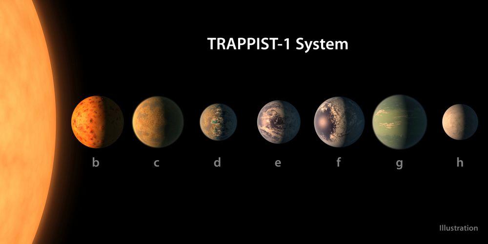 Forskere har funnet sju planeter som ligner på Jorda. Det er det mest lovende funnet så langt, for å finne forutsetninger for liv utenfor vårt eget solsystem.