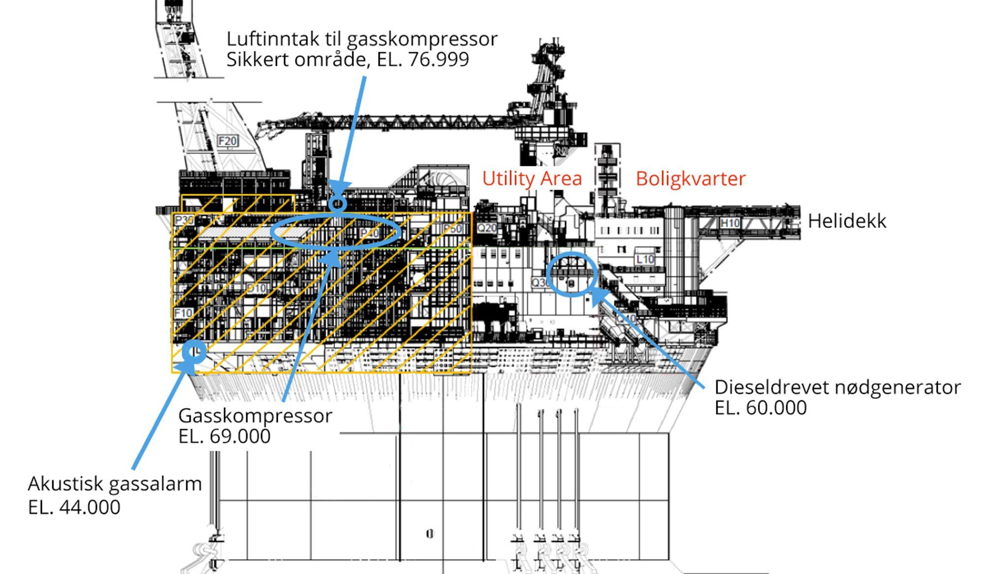 Goliat-plattformen måtte evakueres etter at gass havnet i luftinntaket på en gasskompressor. Produksjonen ble stengt i en måneds tid, noe som tilsvarer over en milliard kroner i tapt produksjon.