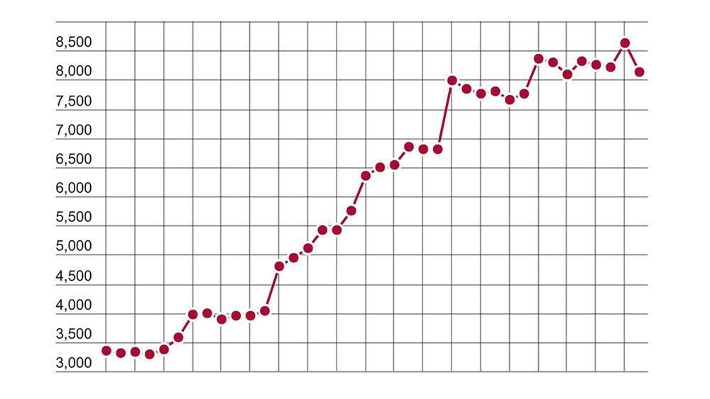 For andre måned på rad falt arbeidsledihehen for ingeniør- og ikt-fag. Ledigheten for gruppen ligger nå på 3,0 prosent.