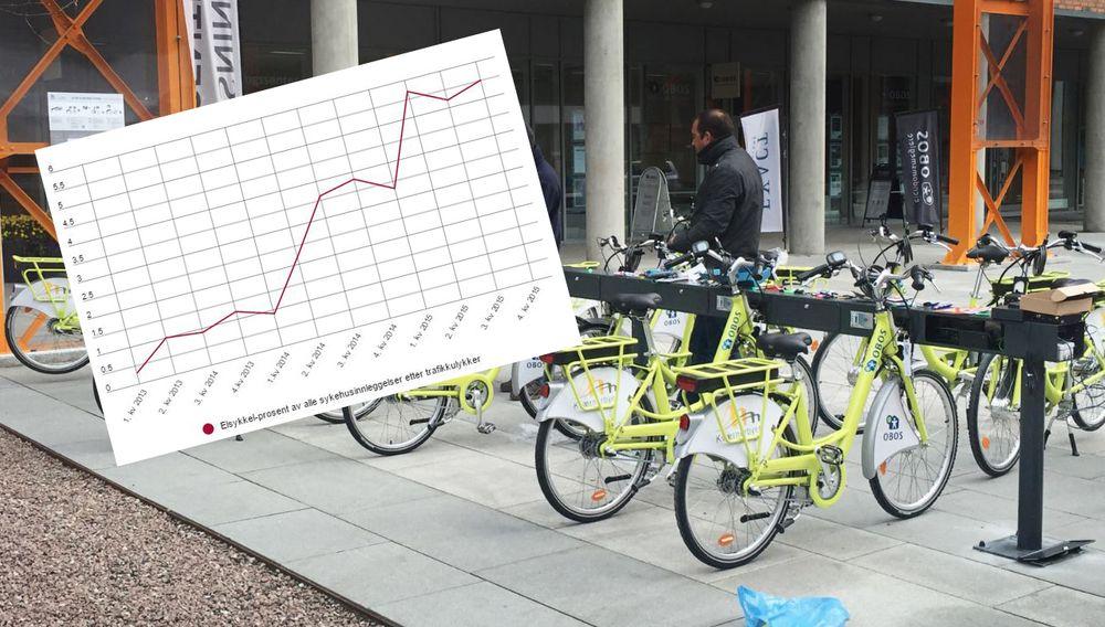 Da elsykler ble tatt mer i bruk i Israel, steg antallet skader som følge av elsykkelbruk, viser en forskningsrapport. Bildet viser el-bysykler i Oslo.