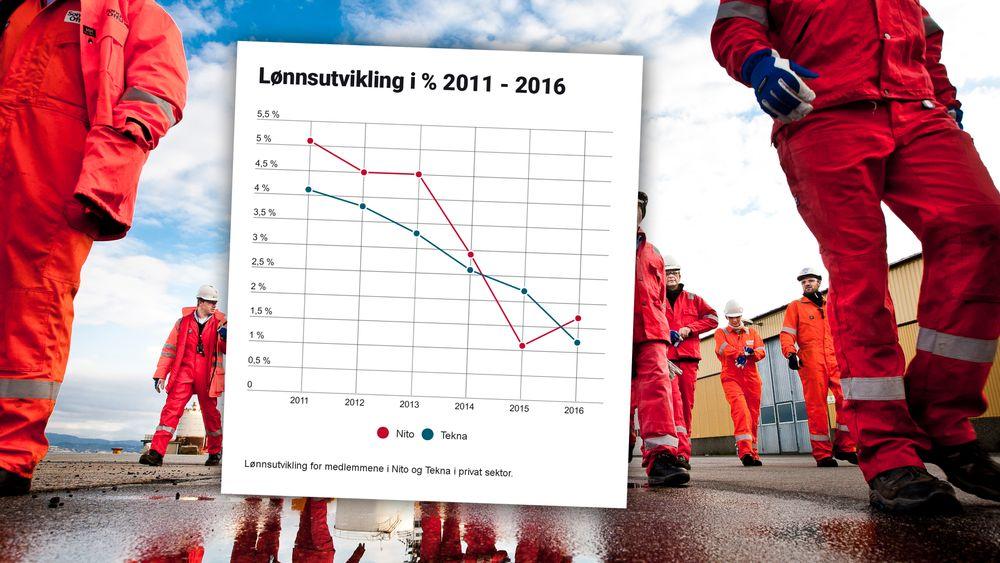 Ingeniørene har igjen sterkere lønnsvekst enn sivilingeniørene.