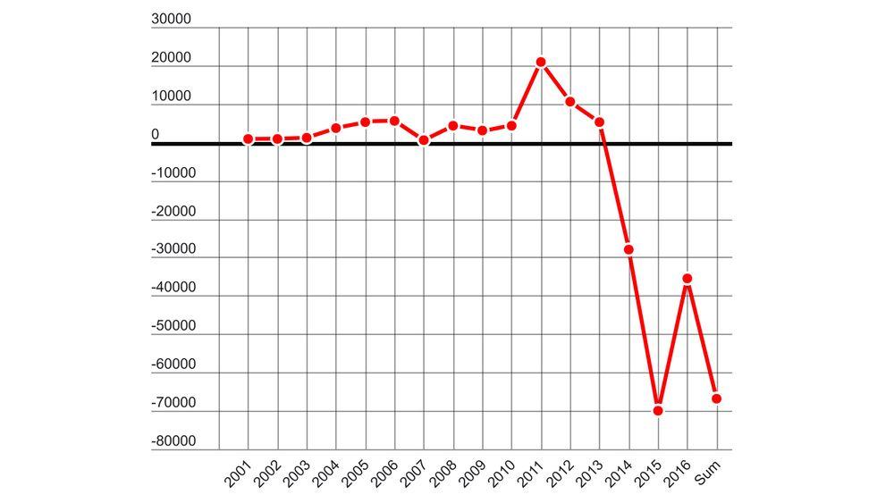 Graden viser Statoils driftsresultat etter skatt for undersøkelse og produksjon 2001-2016 - for virksomhet i utlandet.