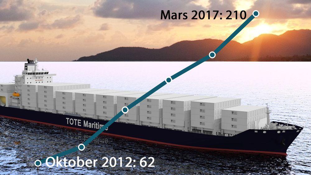 I oktober 2012 var det 62 LNG-skip i drift og bastilling. I mars 2017 er tallet tredoblet til 210. Det har med andre ord vært en jevn oppgangen, men den store veksten lar fortsatt vente på seg.