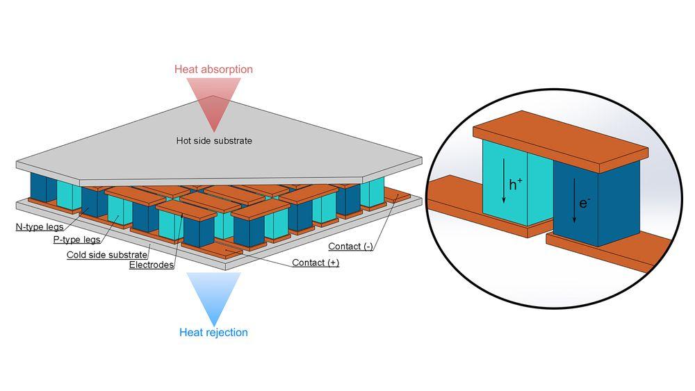 Enkelt prinsipp: En termoelektrisk modul er enkelt bygget opp. De utnytter egenskapene til termoelektriske materialer som gjør at man kan få generert en elektrisk strøm fra forskjellen mellom en varm og en kald side. Både positive og negative ladninger får større aktivitet på den varme siden. Da synker tettheten av dem og øker på den kalde siden. Det gjør at det oppstår en elektrisk strøm.
