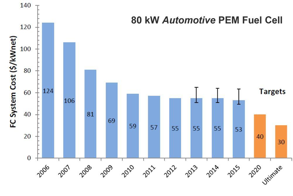 Prisfall på brenselceller:  Neste generasjon som produseres i 100,000 enheter/år kan gi en pris på  ca. 50 USD/kW
