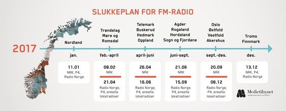 Slukkeplan for FM-radio.