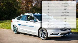 Ny rapport om autonome biler: Ford best, Tesla på 12. plass