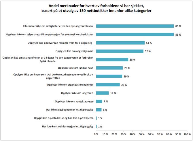 Graf som viser at hele 85 prosent av de undersøkte nettbutikkene ikke informerer om rettigheter etter den nye angrerettloven. Like mange unnlater å informere om selgers rett til kompensasjon for eventuell verdireduksjon om varene er brukt når den sendes i retur. Trykk for å forstørre bildet.