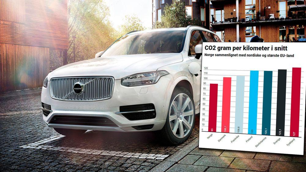 CO2-utslippet fra nye personbiler førstegangsregistrert i 2016 i EU gikk knapt ned.