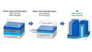 Denne teknologien gjør at et batteri kan lades 1000 ganger raskere