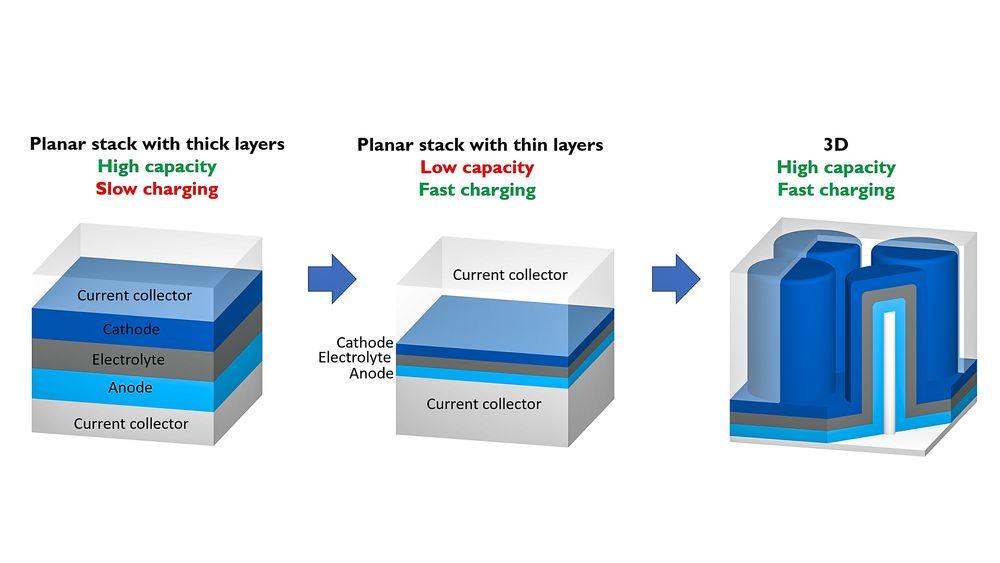 3D Tynnfilmbatteri: 3D-struktur: Supertynne elektroder og elektrolytter kan være løsningen på batterier som kan lades på et øyeblikk. Men for å få tynne strukturer organisert på en måte som kan gi vekt og volum kan de bygges i tredimensjonale strukturer. Ikke ulikt hvordan man i dag bygger de aller minste transistorelementene.