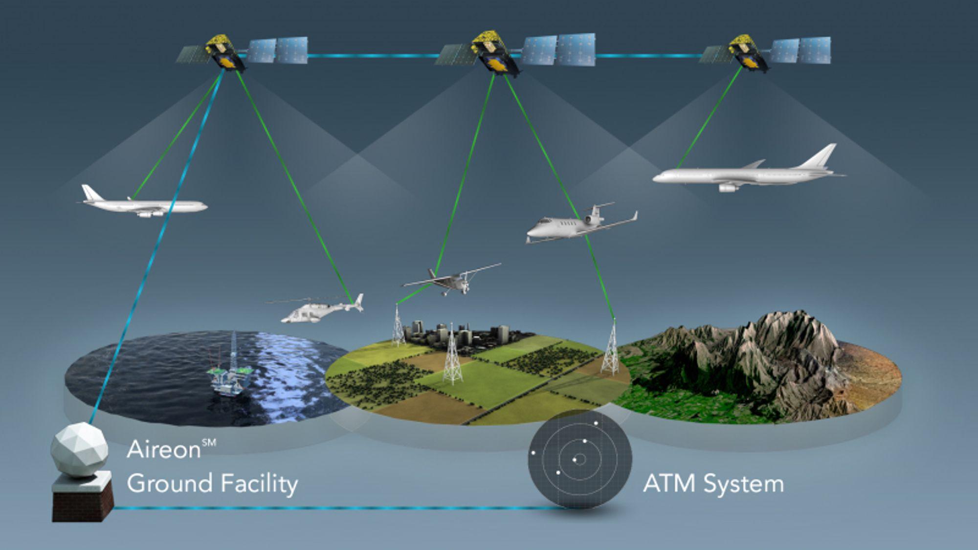 I dag er rundt 70 prosent av det globale luftrommet dekket av radar eller kommunikasjonssystemet ADS-B. Det betyr at det av og til er vanskelig å finne fly som forsvinner over havet, i fjellområder eller i ørkenen. Et nytt satelittbasert system skal både lete etter fly og spare flyselskapene for store summer ved å tillate flyene å fly mer optimale ruter.
