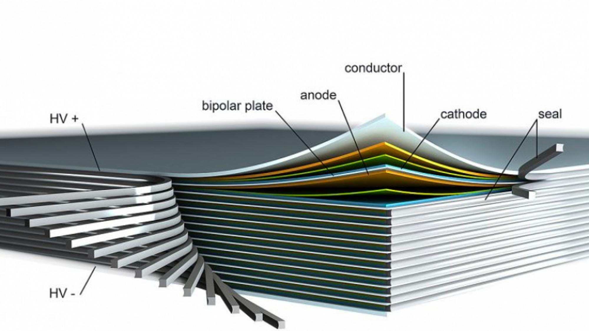 Ideen går ut på å stable battericeller rett over hverandre ved hjelp av en bipolar elektrode. Det innebærer at den ene siden av elektroden er anoden i en celle, mens den andre siden er katoden i den neste cellen. Elektroden består av et metallbånd med keramiske lagringsmaterialer på hver side.