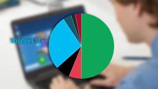 Windows 10 har nådd gedigen milepæl