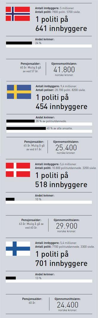 Grafikk til politisammenligning i Norden.jpg