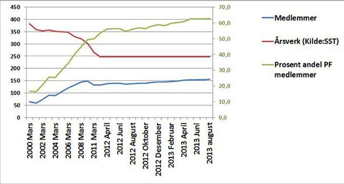 Statistikk over lensmenn i PF.jpg