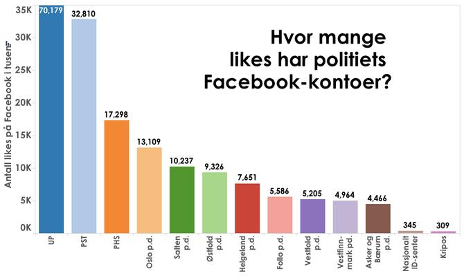 statistikk_facebook
