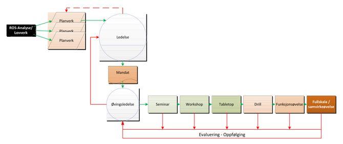 Modell for læring: Slik ser artikkelforfatteren for seg en modell som skal gjøre det lettere å lære av erfaringene fra store øvelser.