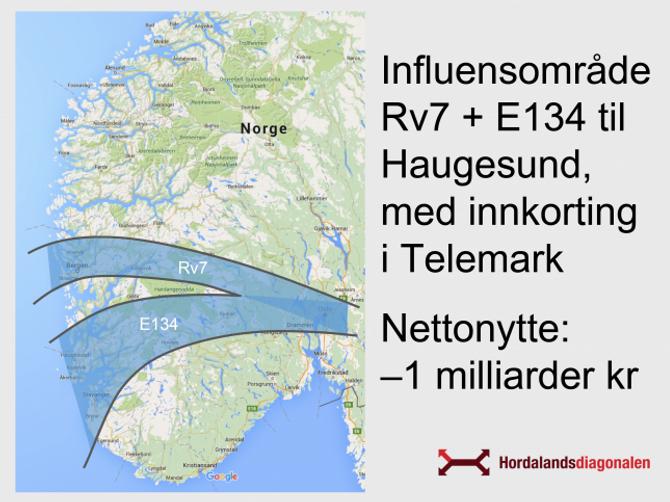 MINDRE OMRÅDE: Om politikarane går for Rv.7 framføre Rv.52 vil det få effekt for ein vesentleg mindre del av vestlandet, meiner Førsund. Illustrasjon: Hordalandsdiagonalen AS