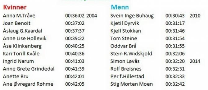 LØYPEREKORD: Både Anna M. Tråve som tok løyrerekorden for kvinner i 2004 og Svein Inge Buhaug, som tok løyperekorden for menn i 2010, er begge venta å stille. Skjermdump: Vettislopet.com