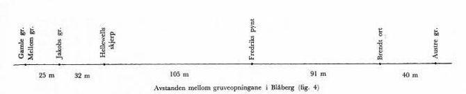 Blåberg gruver: Namn og avstand mellom gruvene. Frå Bygdebok for Årdal, band 1.