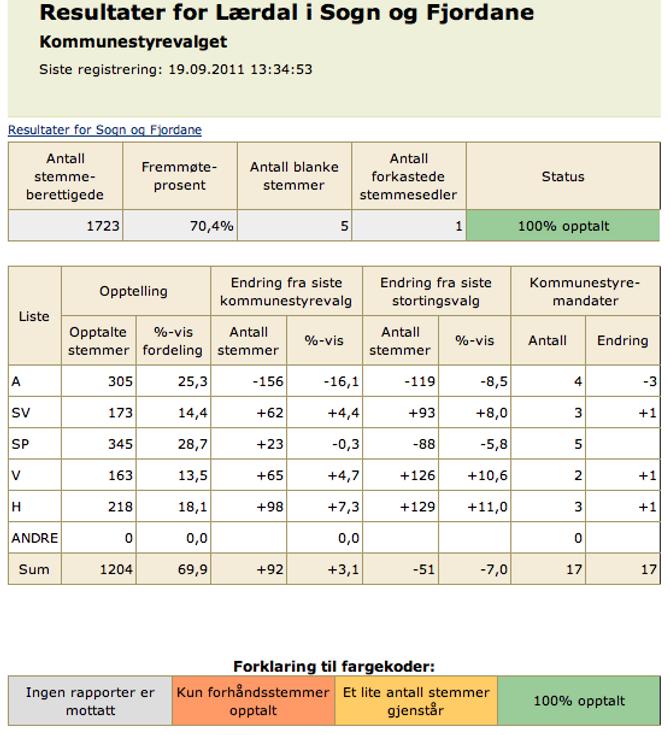 SIST KOMMUNEVAL: Slik såg resultata ut ved sist kommuneval i Lærdal i 2011. Skjermdump: Regjeringen.no