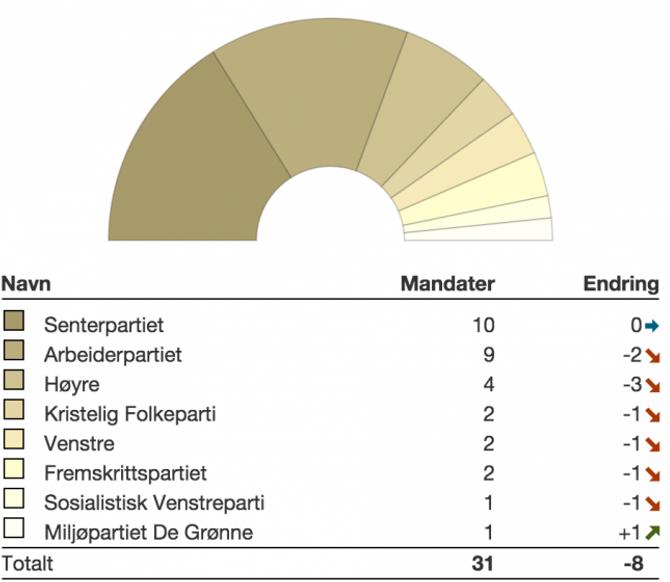 MANDATFORDELING: Mandatfordelina i Sogn og Fjordane Fylkesting 2015-2019 vil sjå slik ut. Skjermdump: Valg.no