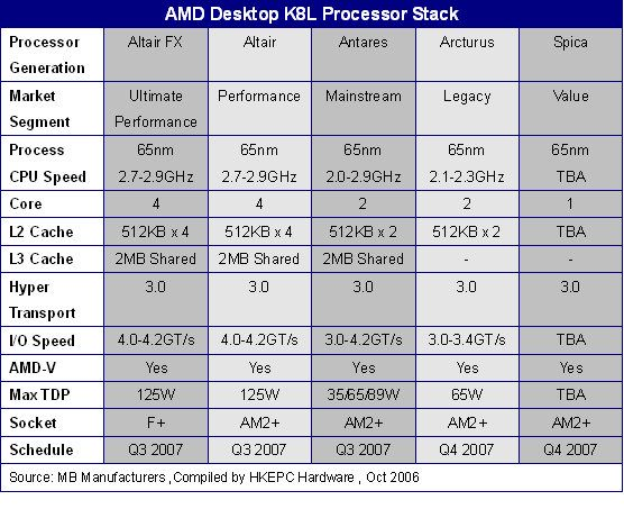 Tabell over varianter av K8L og deres egenskaper