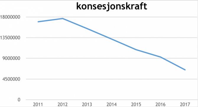 62 PROSENT NEDGANG: I høve 2012 har inntekta frå konsesjonskraft stupt frå 17,7 millionar kroner til 6,5 millionar kroner i 2017-budsjettet. Tabell: Lærdal kommune