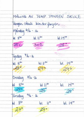 VARMT: Dette notatet syner temperaturane i kontorfløyen på Tangen skule fire dagar i juni i år.
