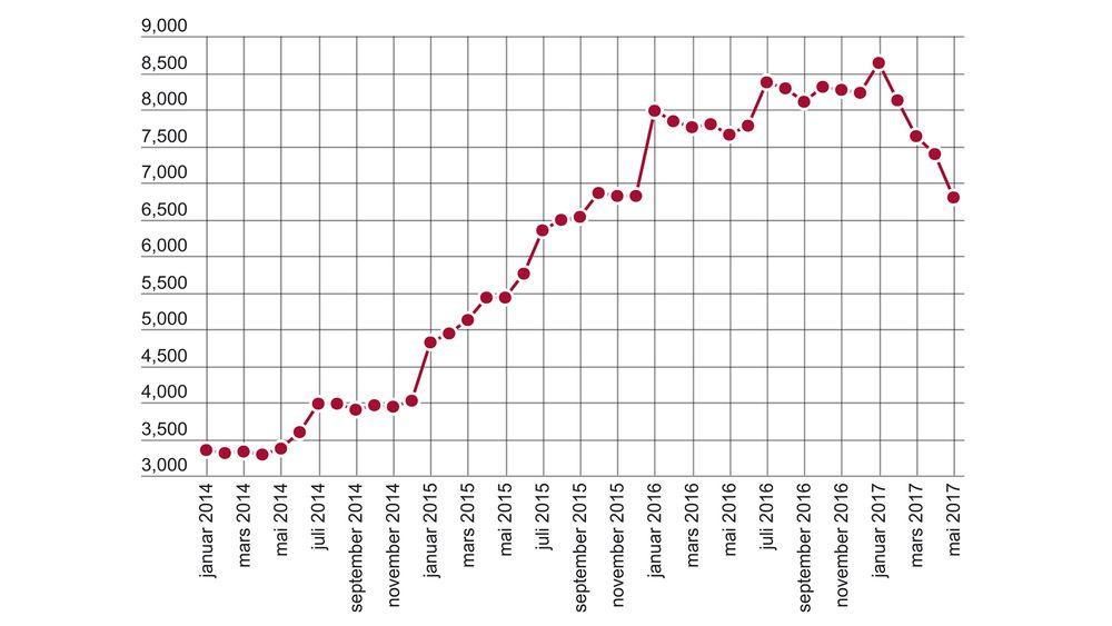For fjerde strake måned er det nedgang i ledigheten for ingeniør- og ikt-fag. Vi må nå tilbake til september 2015 for å finne lavere tall.
