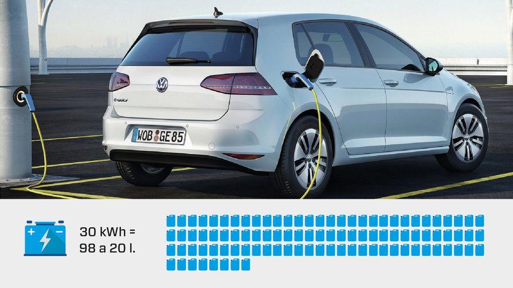 Et elbilbatteri på 30 kilowattimer vil slippe ut 4,5 tonn CO2 under produksjonen. Volkswagen e-Golf er brukt som et tilfeldig eksempel. Hvor mye CO2 som slippes ut fra produksjonen av batteriet i denne bilen er ukjent.
