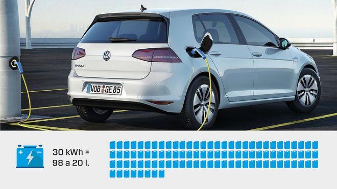 En e-Golf kan måtte kjøre 2,3 år før den har spart inn utslippene fra batteriproduksjonen