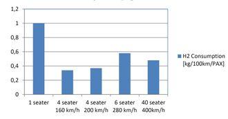 Forbruk: Det vil trengs rundt en halv kilo hydrogen å transportere en passasjer 10 mil med et hydrogenfly. Det vil koste ca 30 kroner.