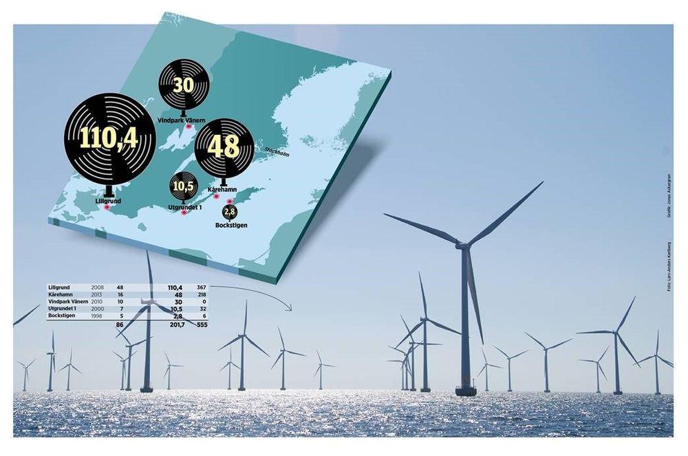 I dag finnes fem havbaserte vindkraftparker i Sverige. Det siste som ble bygget er Eons prosjekt Kårehamn utenfor nordøst for Öland . Parken ble satt i drift i 2013.