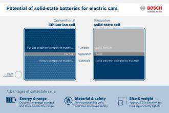 Fast i fisken: Batteriteknologien som Bosch har kjøpt er basert på faste stoffer i både anode, katode og elektrolytt. Bruken av litium metall uten innblanding av karbon øker ladekapasiteten kraftig