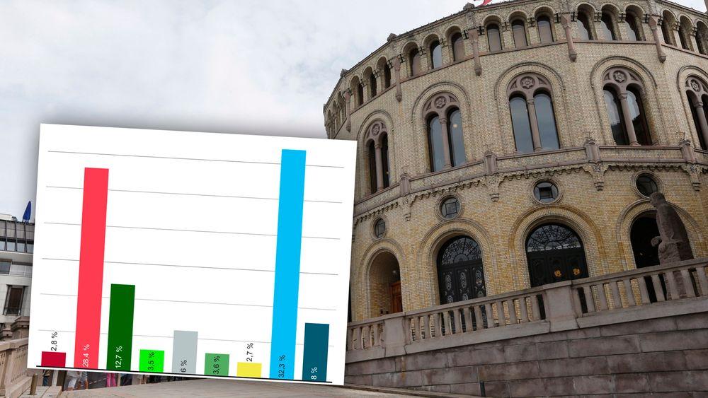 Oppslutningen rundt Høyre er over 10 prosentpoeng høyere blant ingeniører enn hos resten av befolkningen.