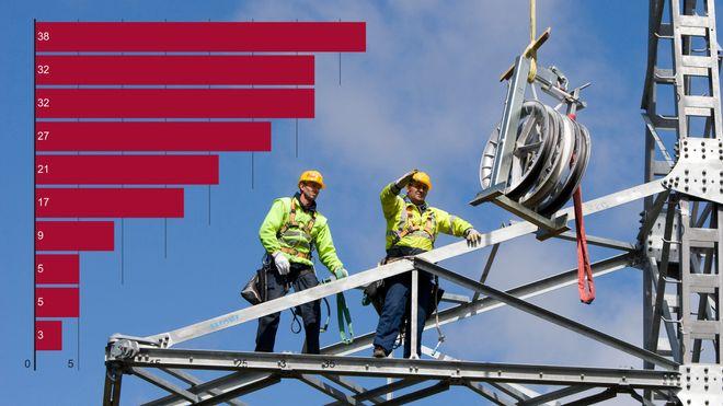 Nå er elektro-, bygg- og maskiningeniører de heteste på arbeidsmarkedet